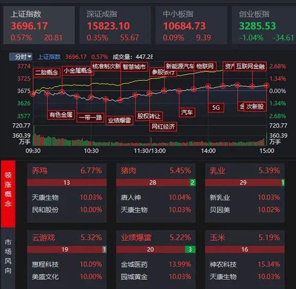 建议春节后股市走向