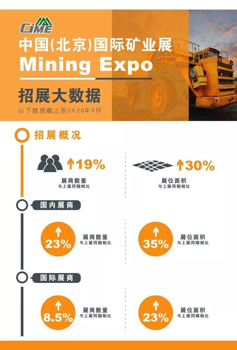 2021北京國際礦業展上屆數據分析