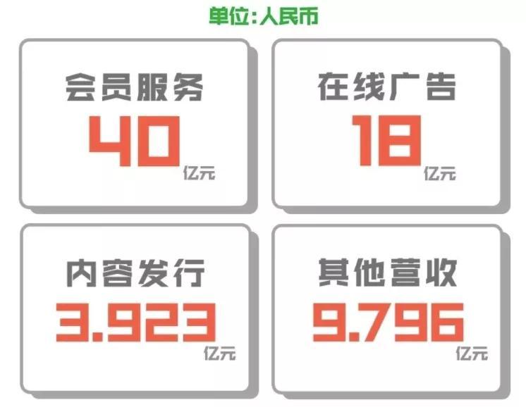 爱奇艺Q3内容成本47亿元,订阅会员1.048亿