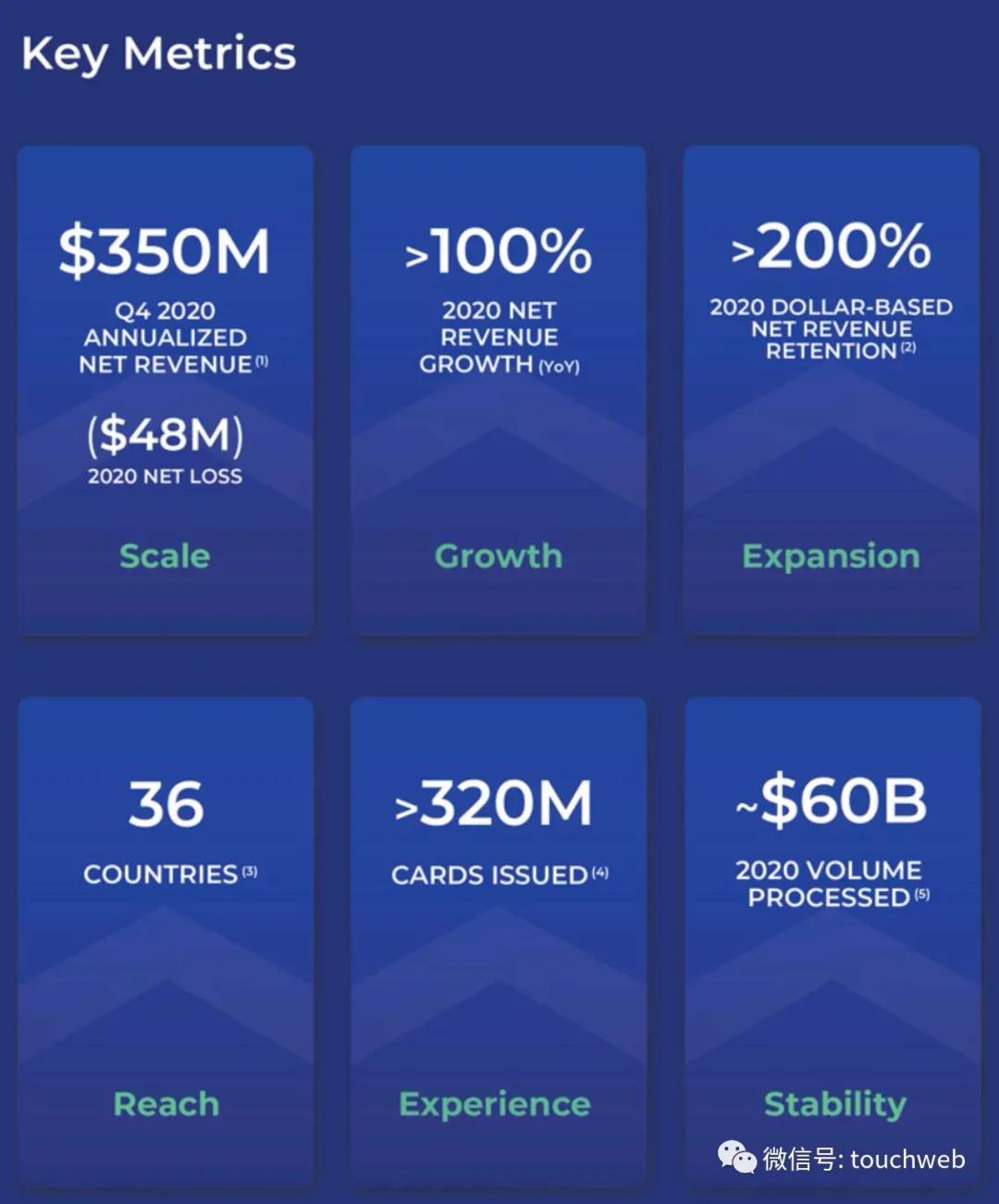 支付科技公司Marqeta纳斯达克上市:市值162亿美元