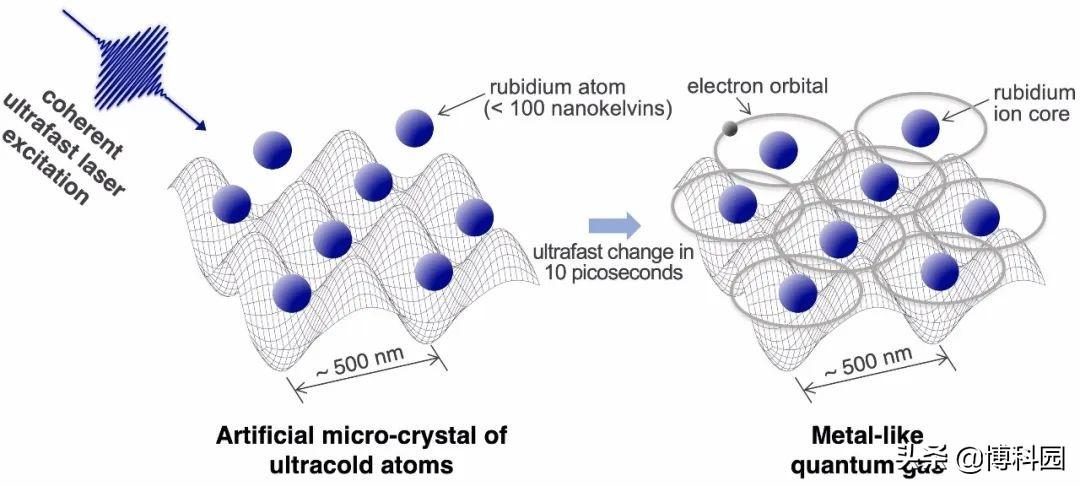 最新研究成果:终于突破光学显微镜限制,看到晶体原子中的电子