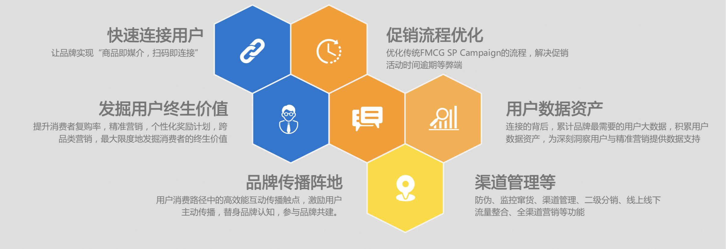 品胜云码:打造企业从产品到用户的全渠道连接能力