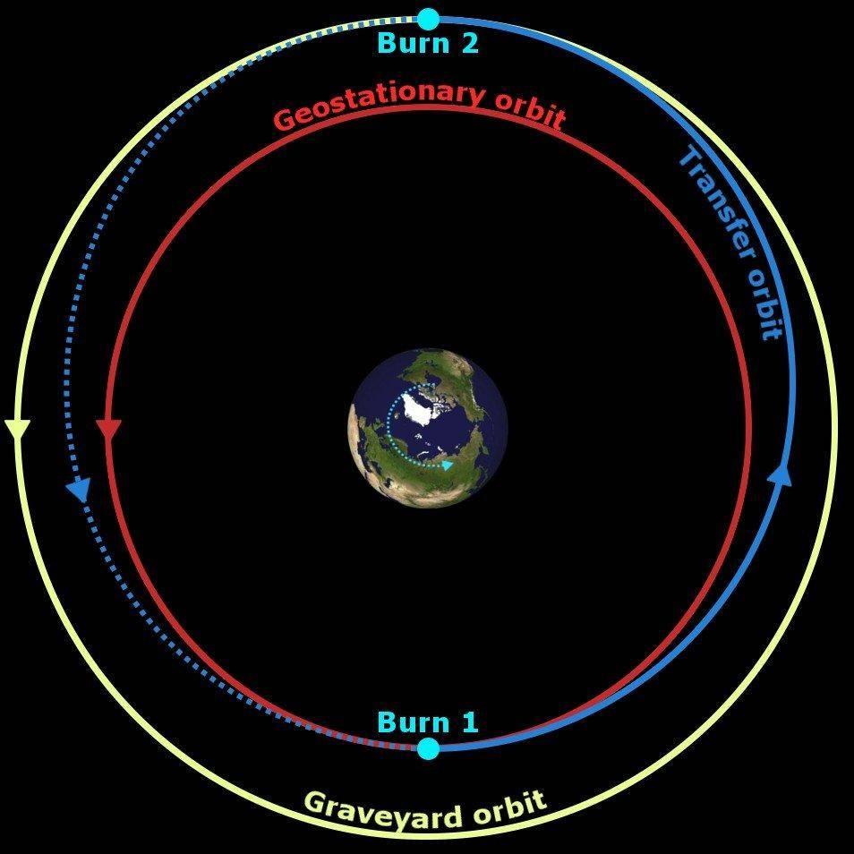 人类对星球的探索,从第一颗人造卫星的升空开始
