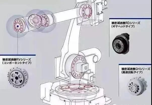 機器人核心部件減速機的原理解析,看完就知道難點在哪里