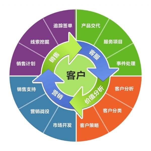 渠道分销管理系统方案:分销渠道系统趋势、作用、功能、业务场景