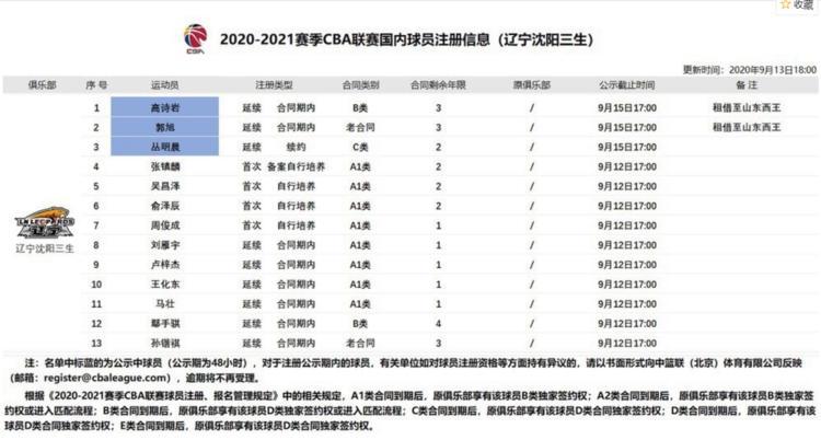 CBA官宣消息,高诗岩郭旭租借山东,朱荣振新赛季将辅助韩德君