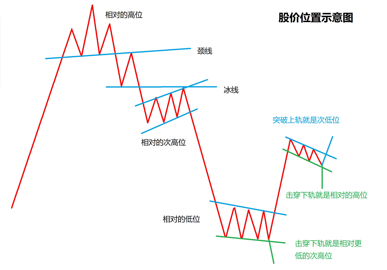 如何判断股价在走势图所处的位置