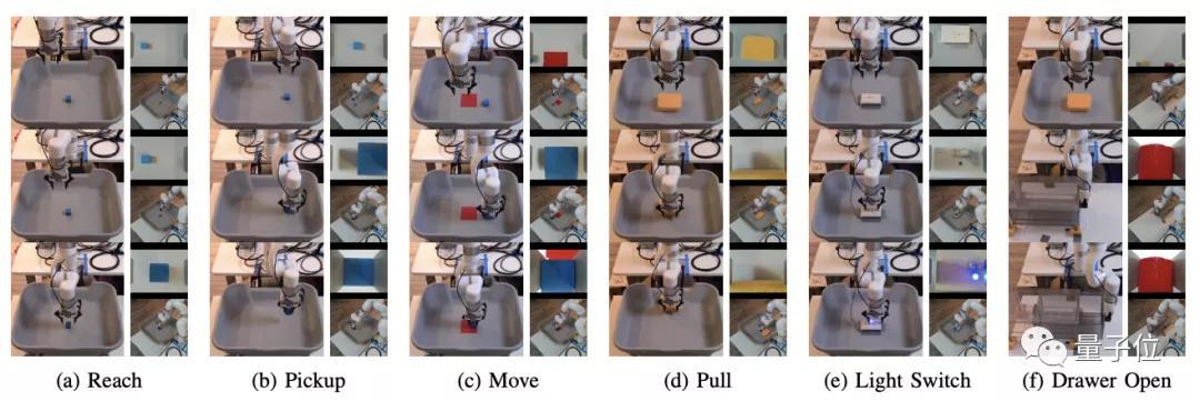 25分钟训练机器人学会6个动作,伯克利开发高效机器人操纵框架