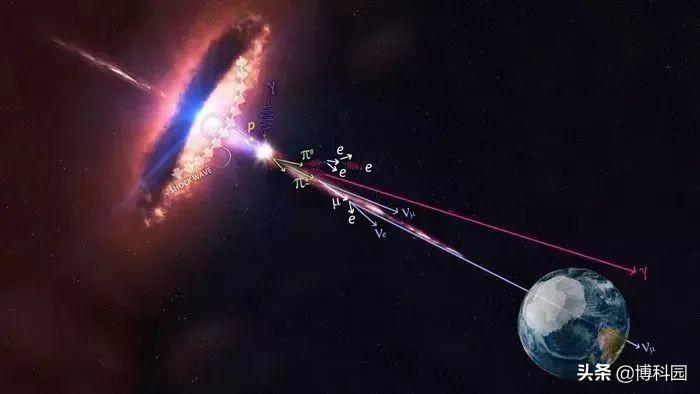 观测到已知宇宙中,最遥远的耀变体,130亿年前就存在了