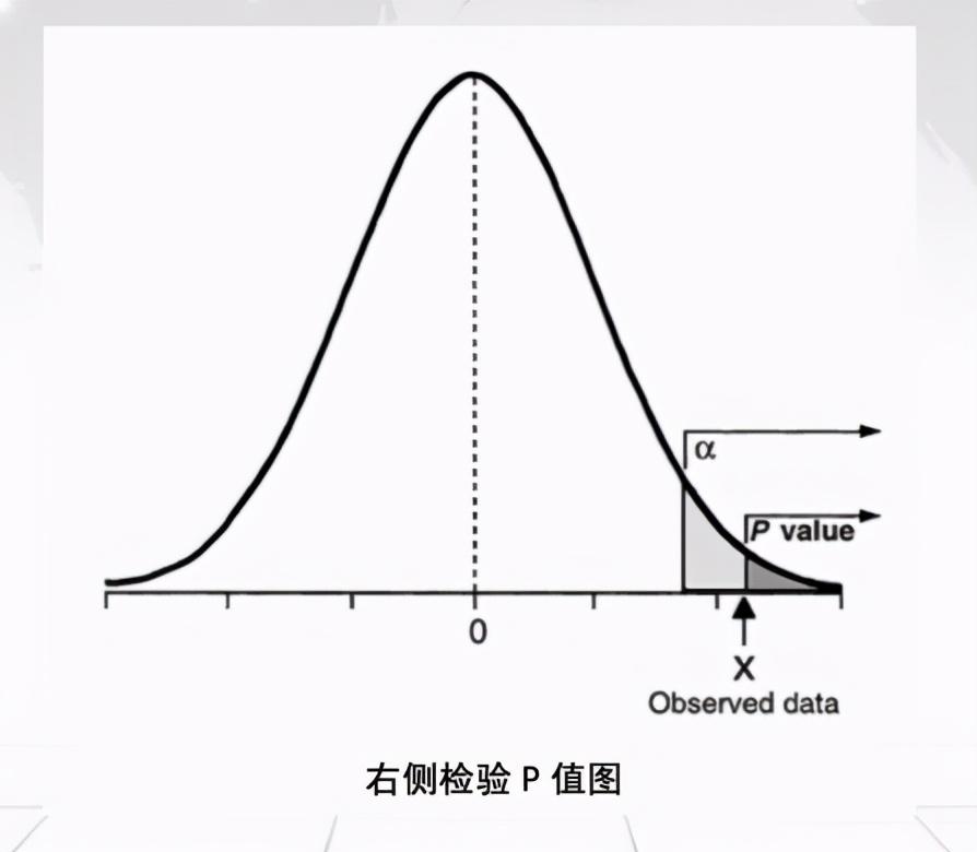 CDA LEVEL 1 考试,知识点汇总《<a href='/map/jiashejianyan/' style='color:#000;font-size:14px;'>假设检验</a>》