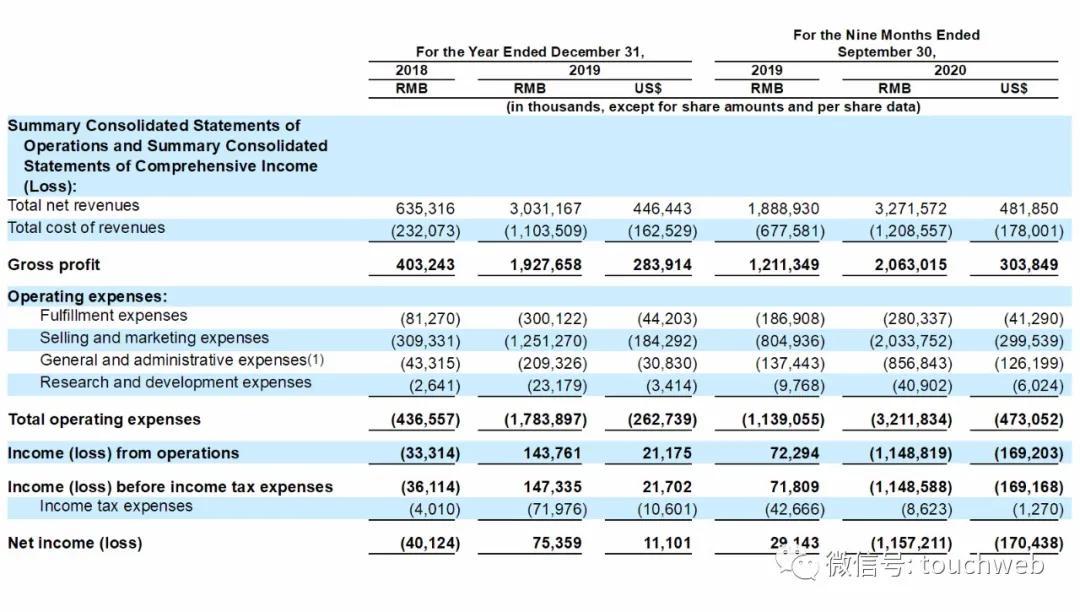 完美日记路演PPT曝光:最高募资超6亿美元 拟本周上市