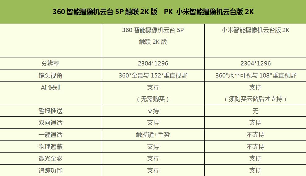 360摄像机云台5P、小米智能摄像机云台2K版,到底怎么选?