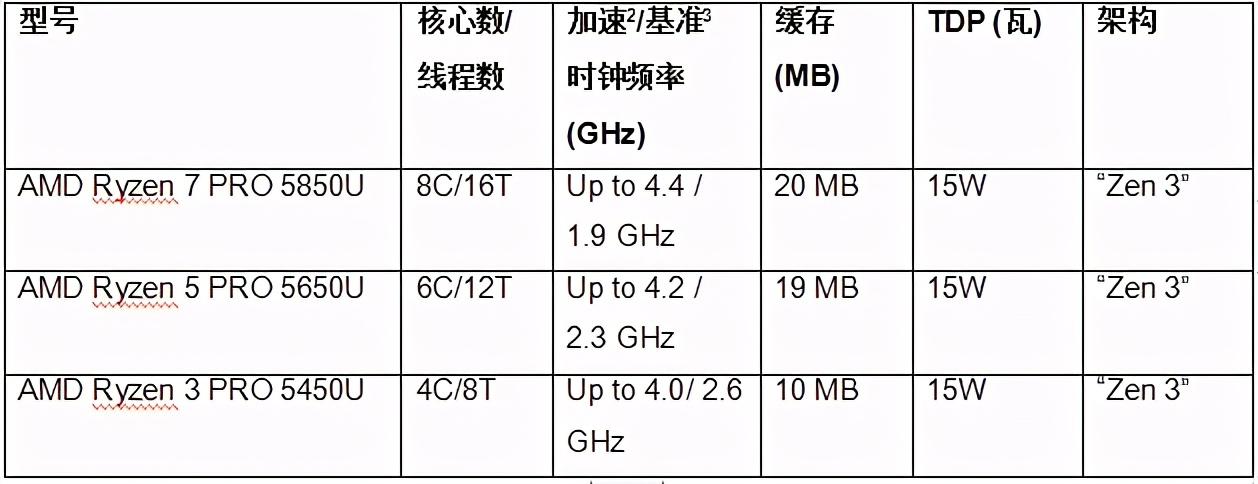 联想惠普首发 AMD发布锐龙PRO5000系列移动处理器