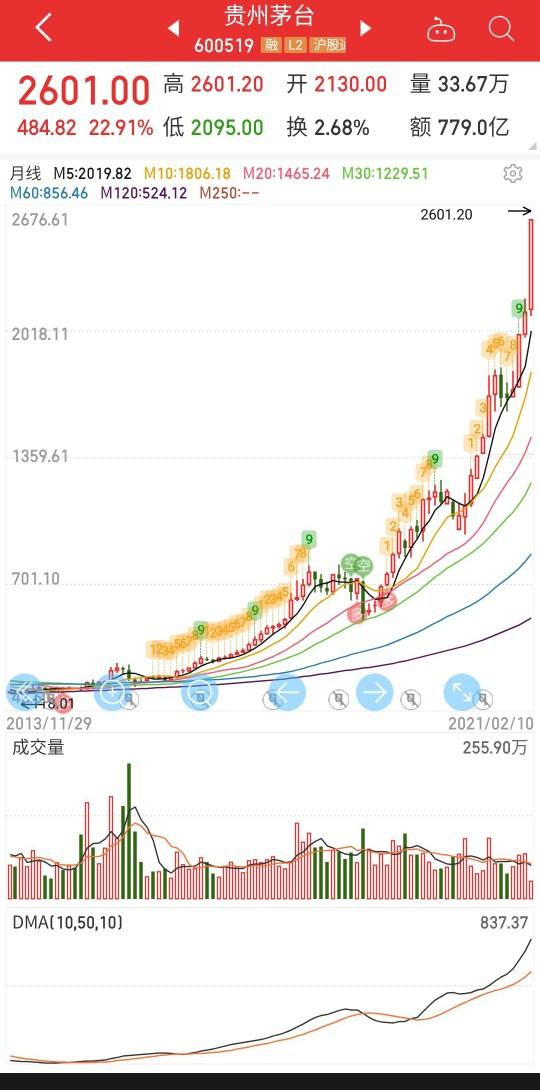 趋势交易和追涨杀跌