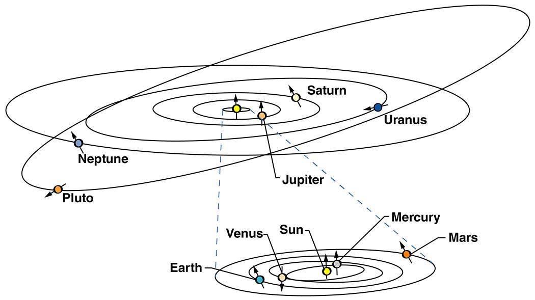 冥王星的轨道。冥王星的一年有多长?