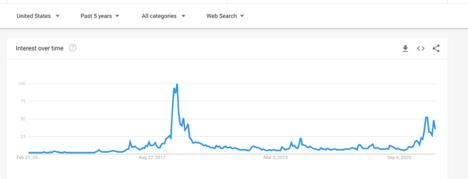 从谷歌趋势分析比特币的趋势