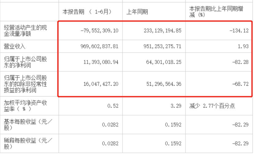 净利下滑8成,股价下跌20%,中华老字号的月饼卖不动了?