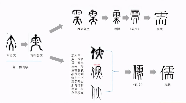 儒学之儒是何意思,甲骨文揭开初始本意,原来是商朝神职人员