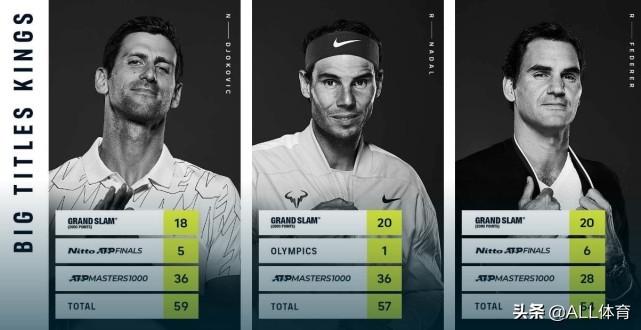 三巨头大赛冠军数量排行:德约59冠领跑,纳达尔三项数据第一