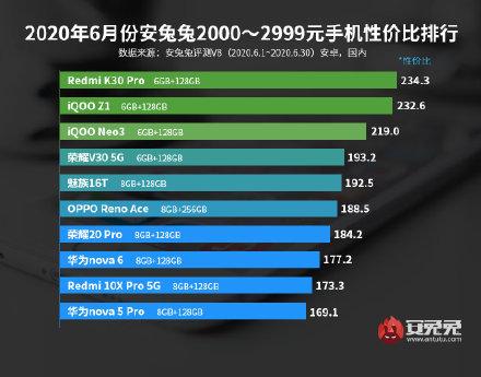 手机性价比高排行榜(一千元手机性价比之王)