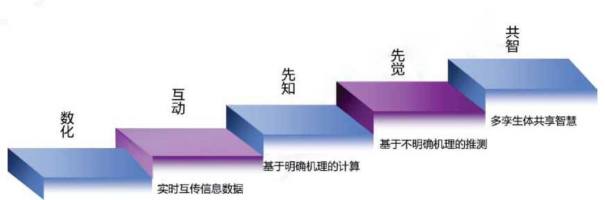 数字孪生体在市场营销、供应链物流和维保服务三大领域的作用