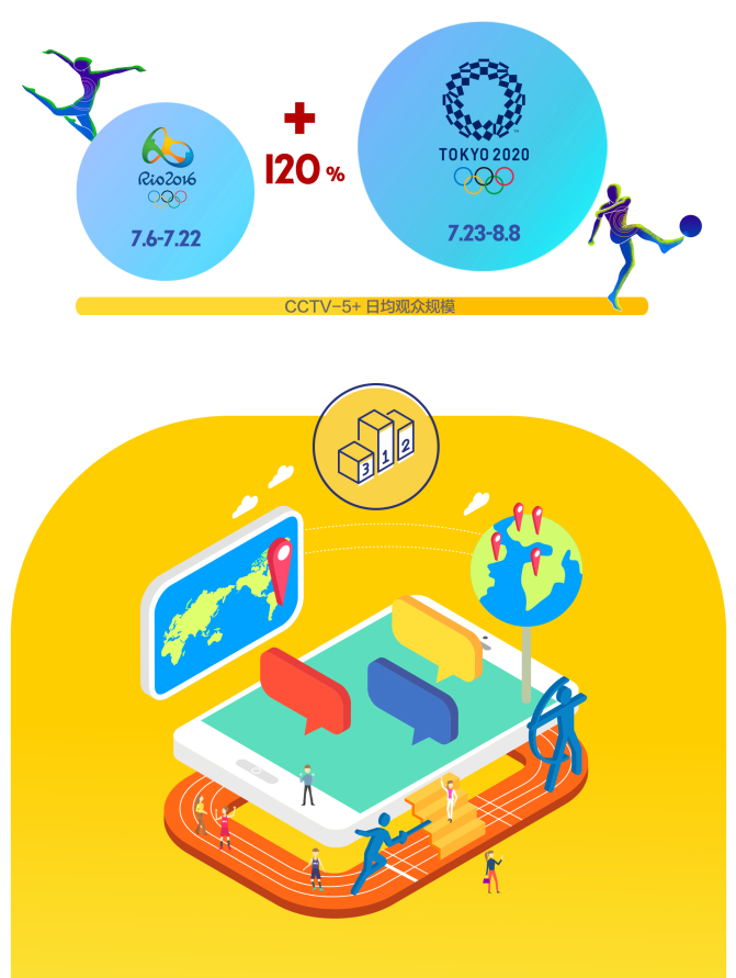 8.83亿观众规模!中央广播电视总台2020东京奥运会传播战报来啦