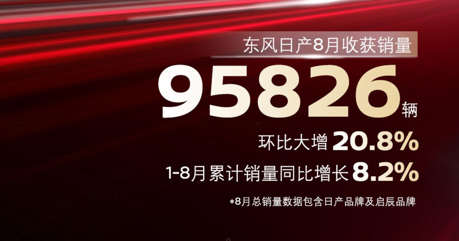 新奇骏表现并不算差,东风日产公布8月销量95826辆,同比下降9.1%