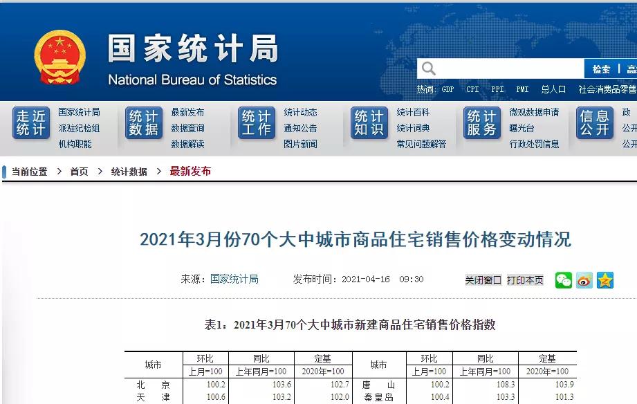 """3.8万亿+86%城市房价涨,2021年中国房地产一季度""""满分"""""""