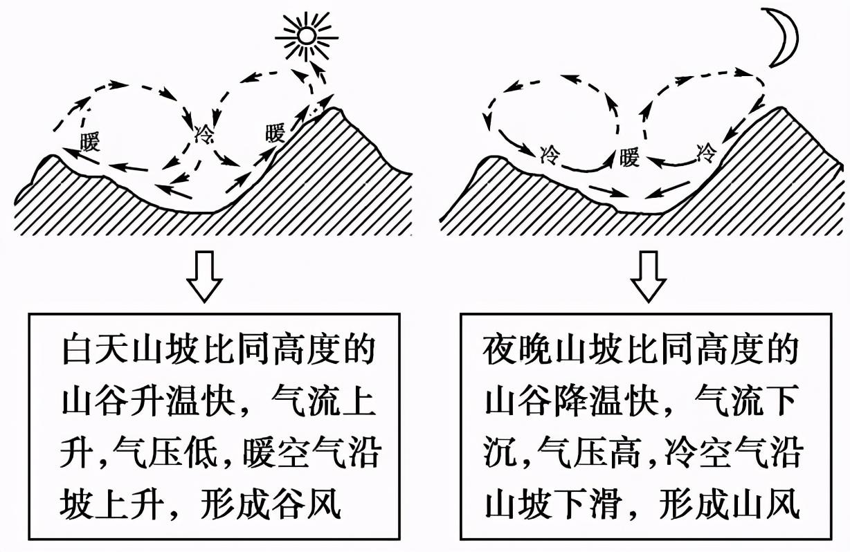 高中地理――每日讲1题(山风、谷风、逆温现象、水循环)