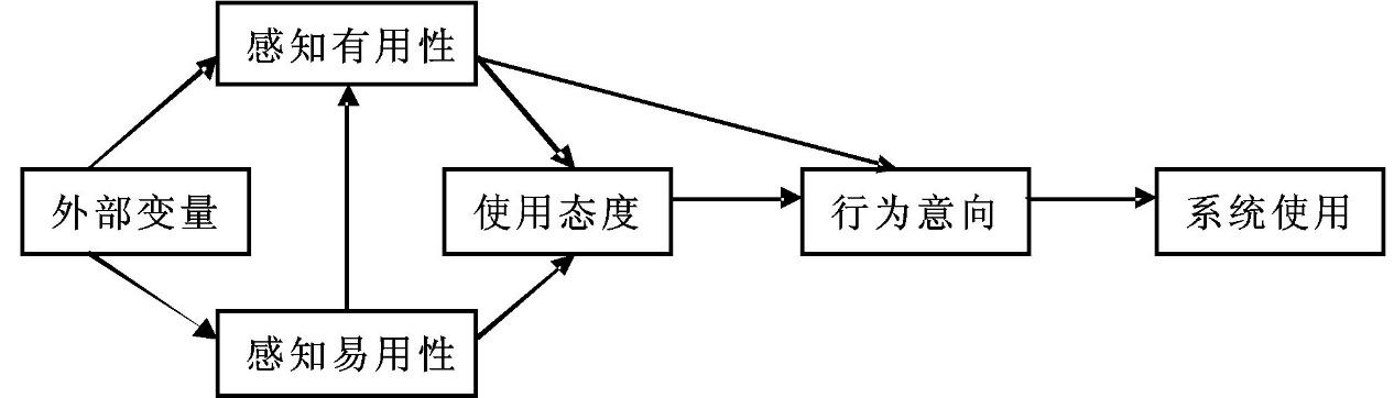 技术接受模型(TAM)在教育领域中的学术应用