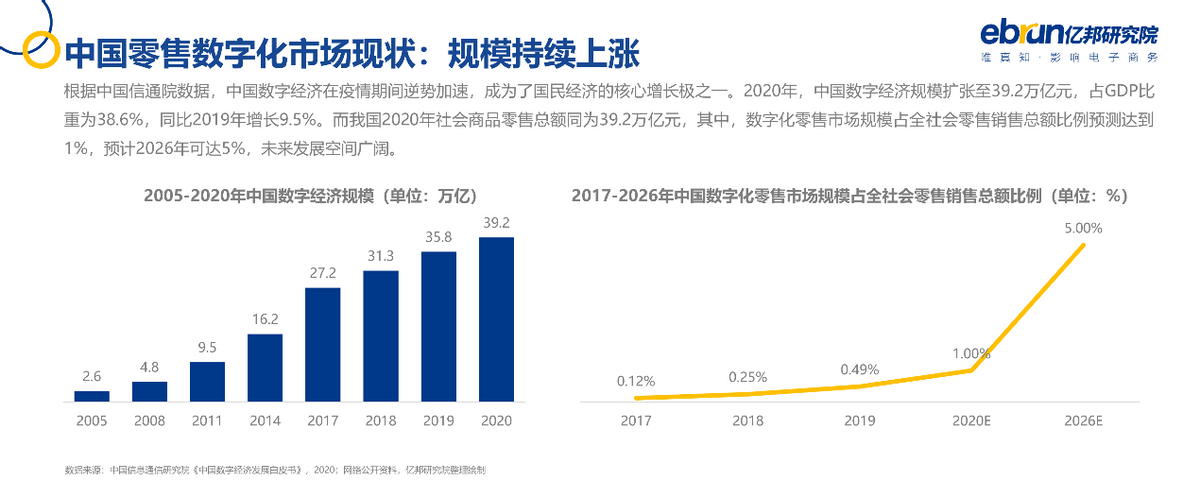 亿邦动力研究院发布《2021中国品牌数字化实战研究报告》