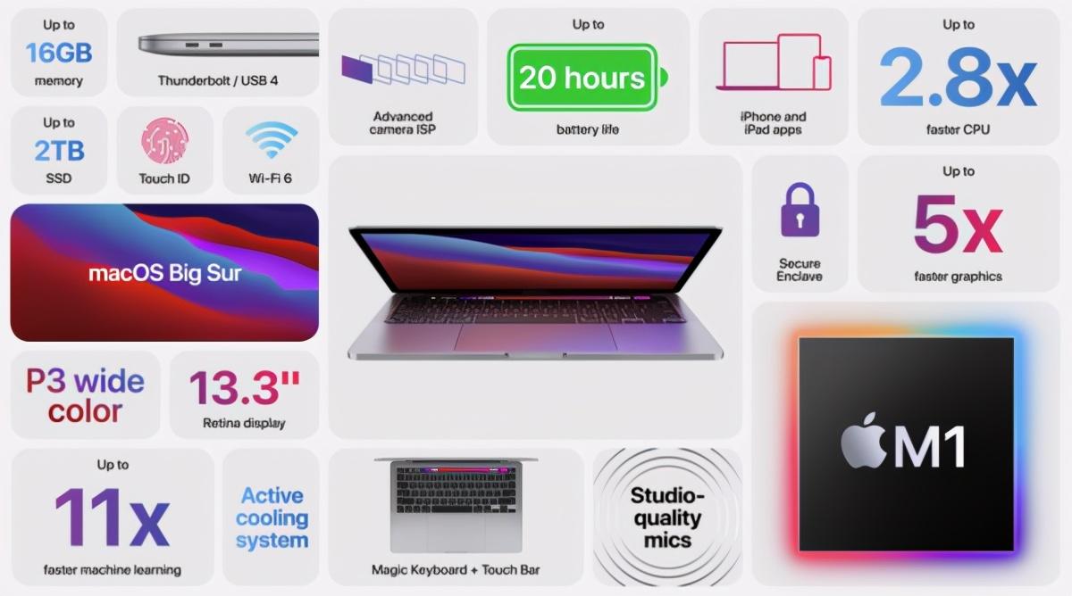 苹果新款13英寸MacBook Pro发布M1芯片9999起