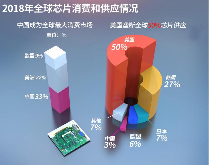 全球汽车芯片市场竞争:北美主导,中国将突破千亿!