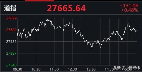 美股收盘:纳指连跌两日,盘中一度跌近1.75%