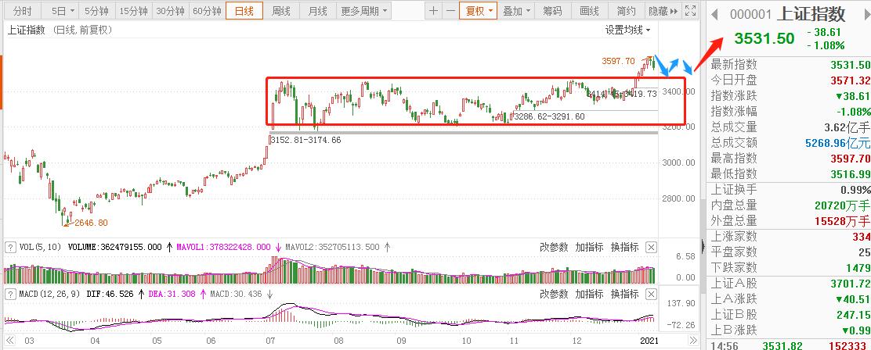 市场短期将开启震荡模式 抱团股应当区别对待
