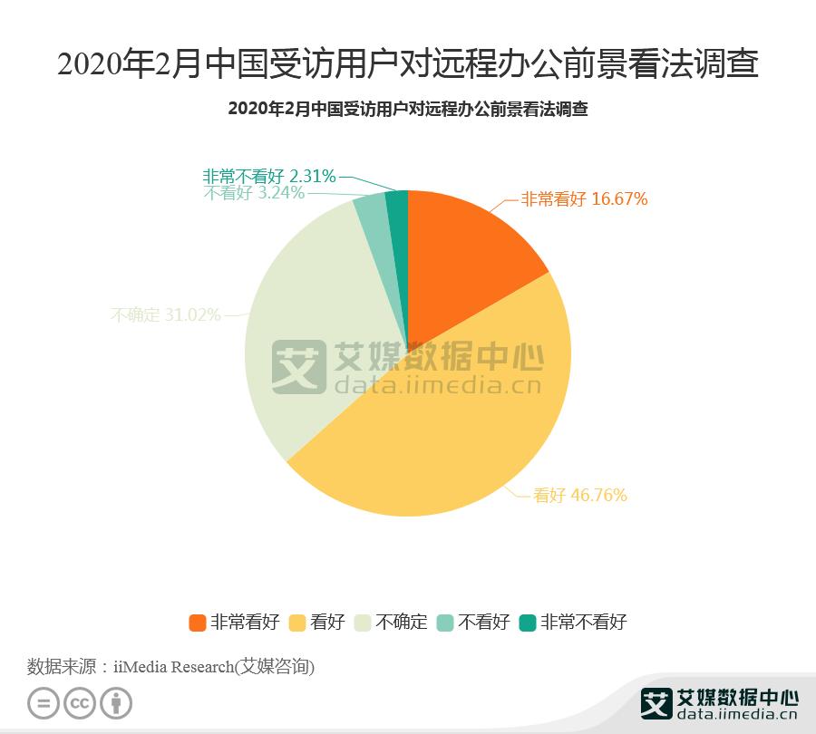 远程办公行业数据分析:2020年2月46.76%的用户看好远程办公前景