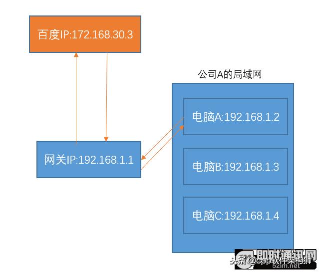 什么是公网IP和内网IP?NAT转换又是什么鬼?