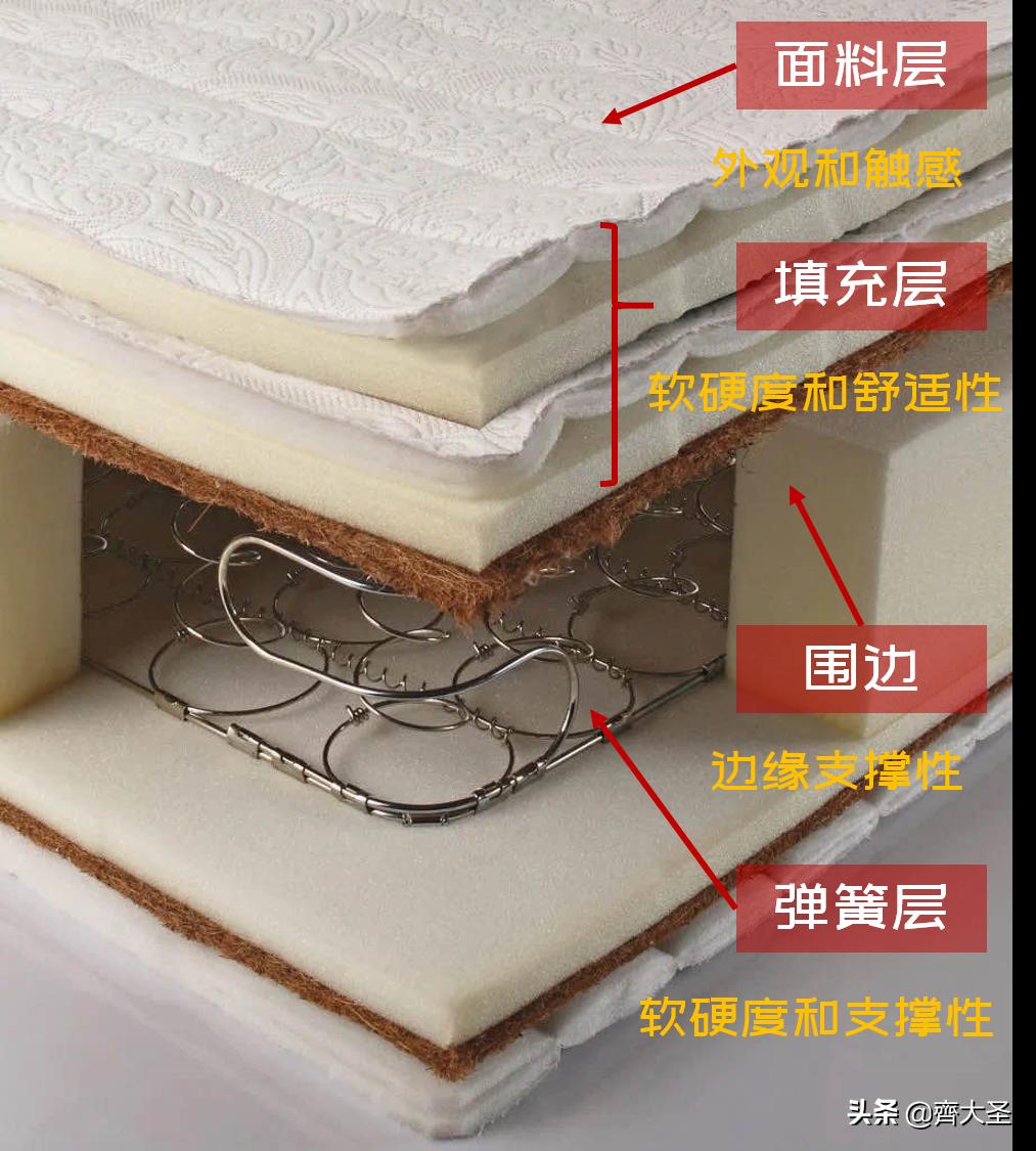 告别智商税,好用不贵的床垫怎么买?