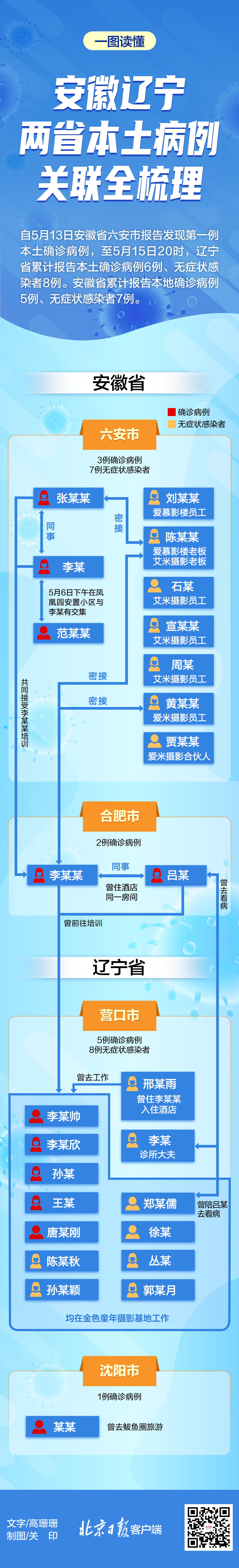 一图读懂   安徽辽宁两省本土病例关联全梳理
