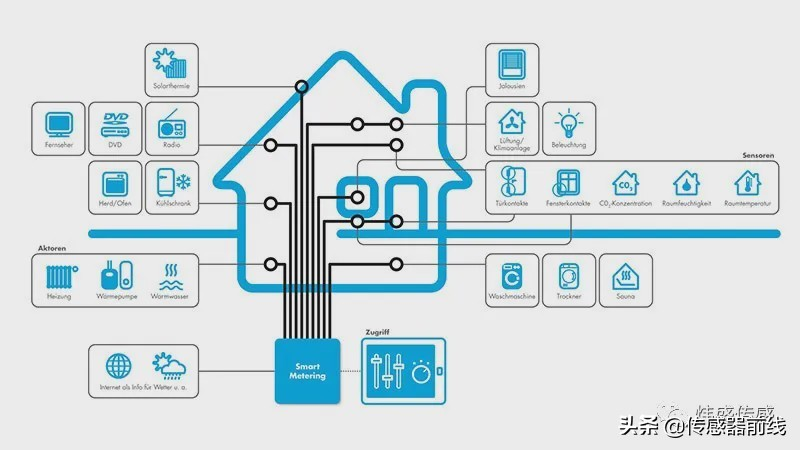 国内外智能家居市场分析及常见传感器介绍