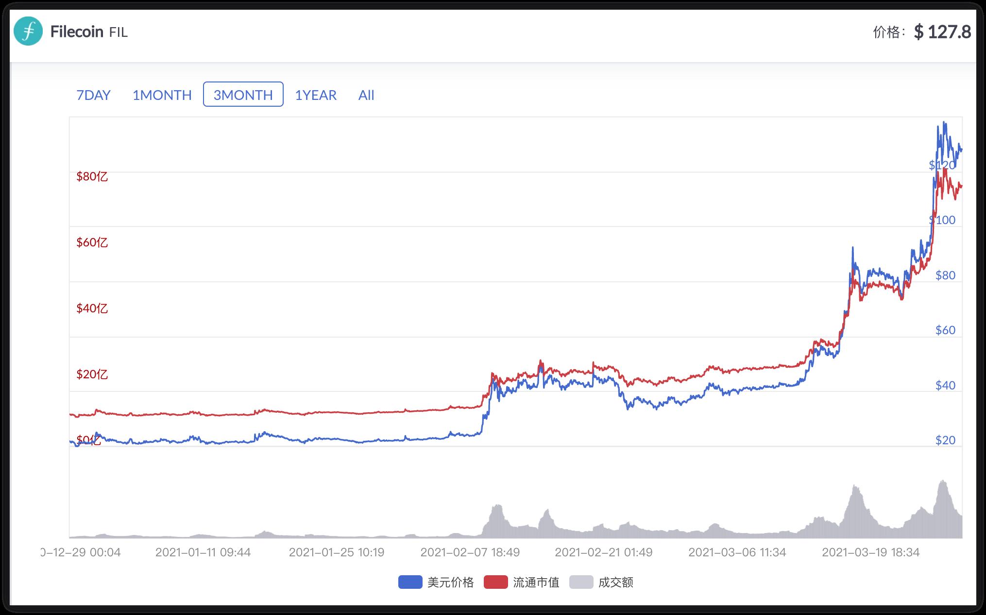 成交额力压比特币大涨260%,Filecoin是何方神圣?