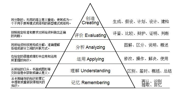 学习的认知层次,影响了两代美国人的教育认知目标分类体系