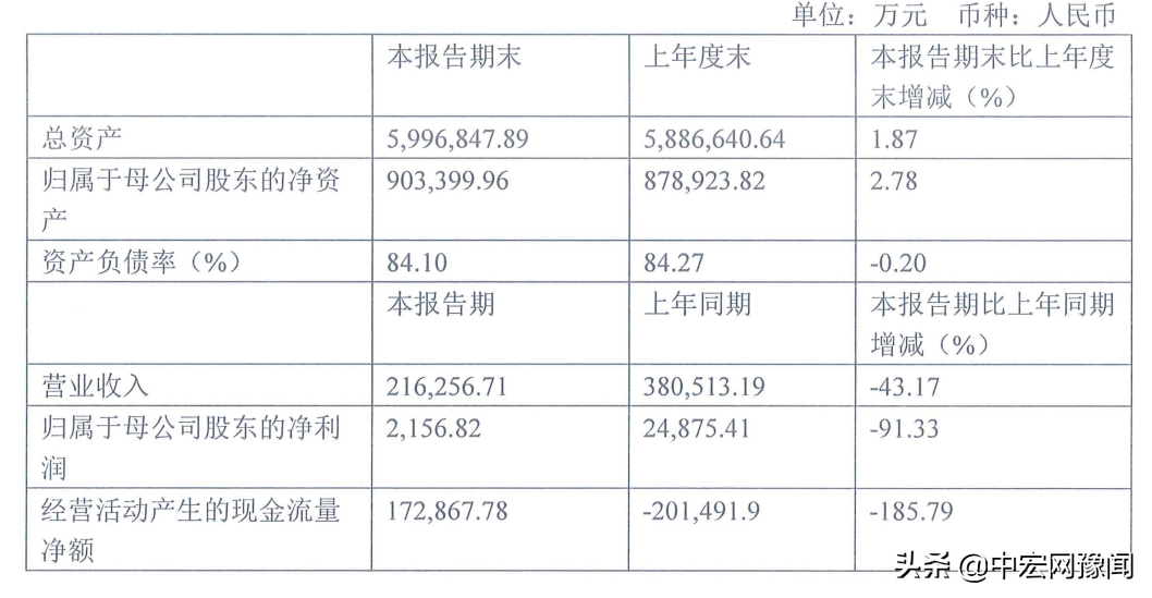 鑫苑置业上半年净利润2156.82万元,同比下降91.33%