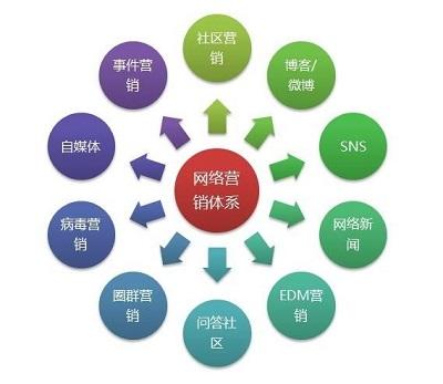 分享18套网络营销推广教程