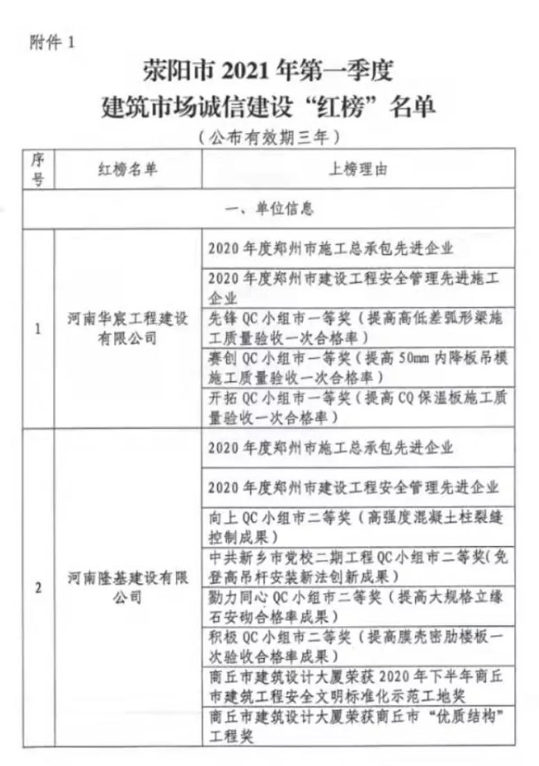 """荥阳建筑行业""""红黑榜""""发布!这些公司上榜..."""