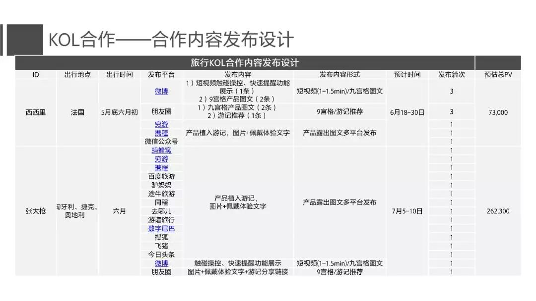 18份经典电商运营方案(干货)