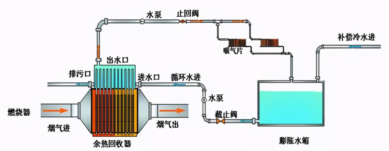 热管换热技术在低品位余热资源中的利用方式