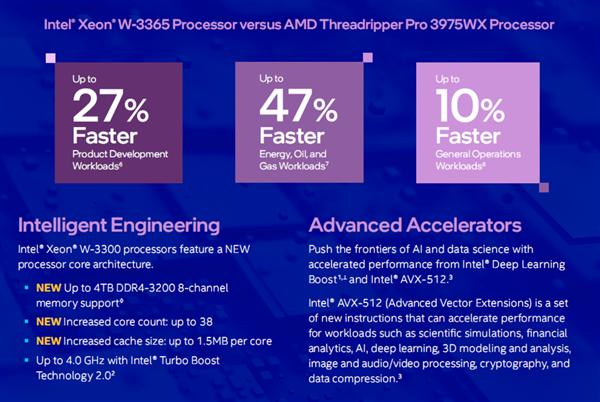 江淮汽车或为小米代工的报道内容不属实;Intel发布至强W-3300