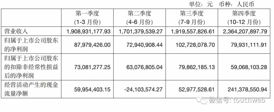 良品铺子年营收近80亿:线下门店稳步拓展 布局社交电商