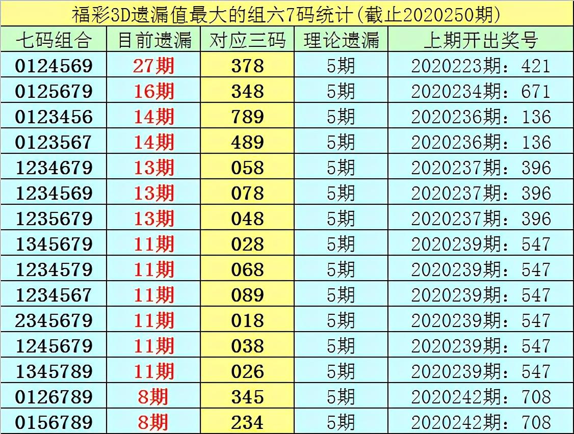 李白石福彩3D第20251期:双胆关注18 68